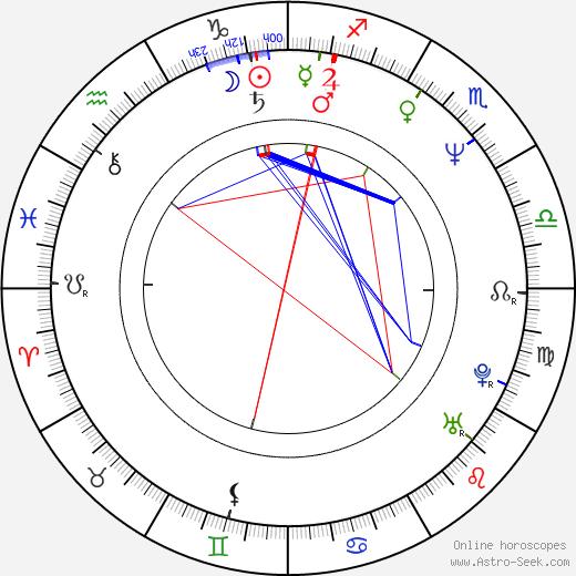 Hiroshi Hamazaki день рождения гороскоп, Hiroshi Hamazaki Натальная карта онлайн