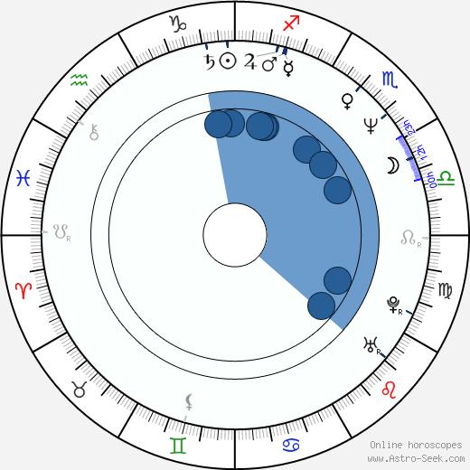 Jesús Ochoa wikipedia, horoscope, astrology, instagram