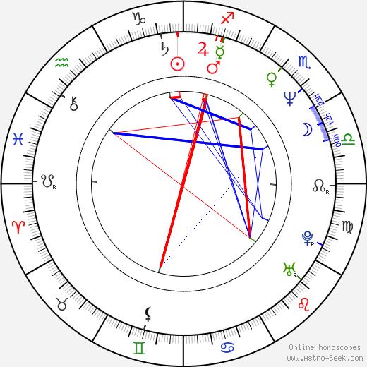 Jesús Ochoa astro natal birth chart, Jesús Ochoa horoscope, astrology