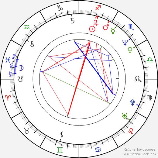 Jitka Asterová astro natal birth chart, Jitka Asterová horoscope, astrology
