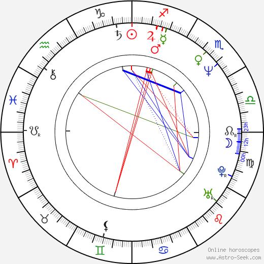 John Patitucci birth chart, John Patitucci astro natal horoscope, astrology