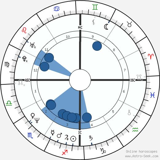 Johnny Whitaker wikipedia, horoscope, astrology, instagram