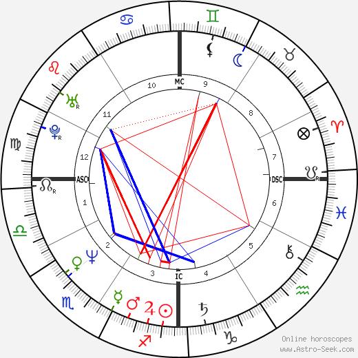 Johnny Whitaker astro natal birth chart, Johnny Whitaker horoscope, astrology