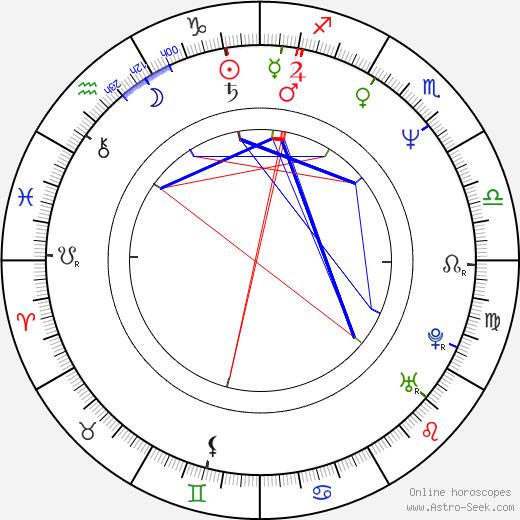 Konstanze Breitebner astro natal birth chart, Konstanze Breitebner horoscope, astrology