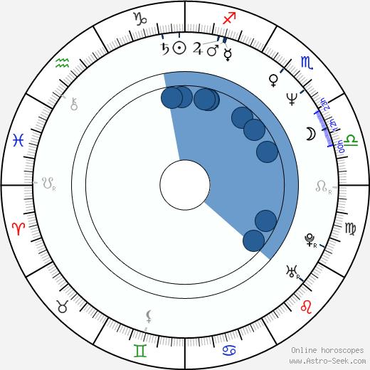 Lee Daniels wikipedia, horoscope, astrology, instagram