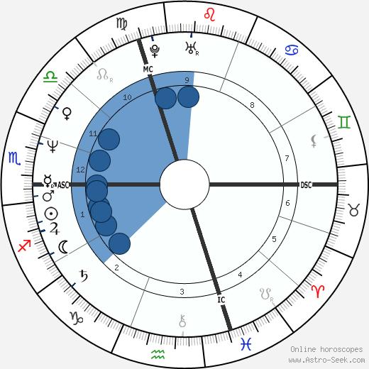 Loïck Peyron wikipedia, horoscope, astrology, instagram