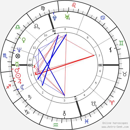 Loïck Peyron tema natale, oroscopo, Loïck Peyron oroscopi gratuiti, astrologia