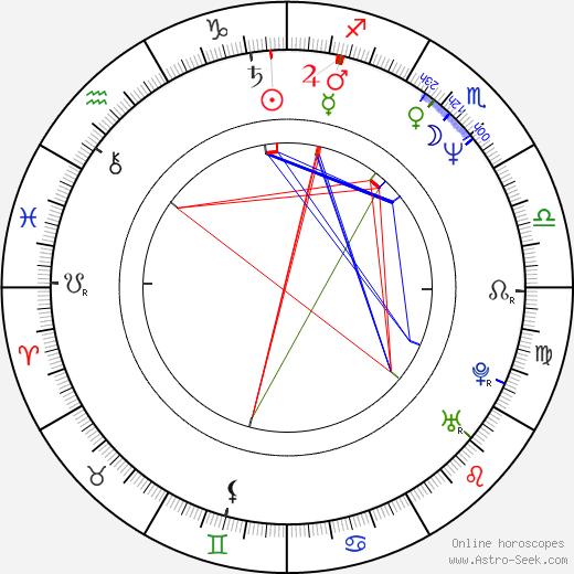 Marek Jícha birth chart, Marek Jícha astro natal horoscope, astrology