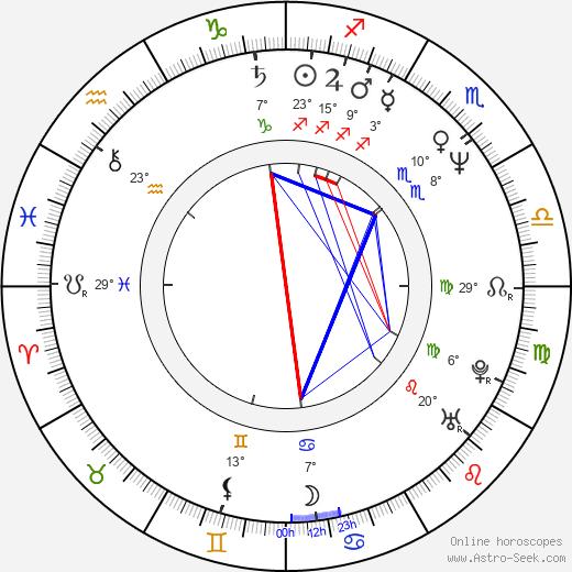 Marina de Graaf tema natale, biography, Biografia da Wikipedia 2020, 2021
