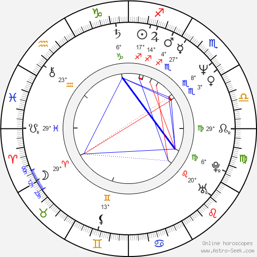 Mark Aguirre birth chart, biography, wikipedia 2019, 2020