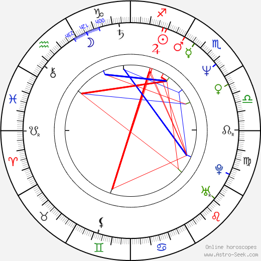 Michael Glawogger birth chart, Michael Glawogger astro natal horoscope, astrology