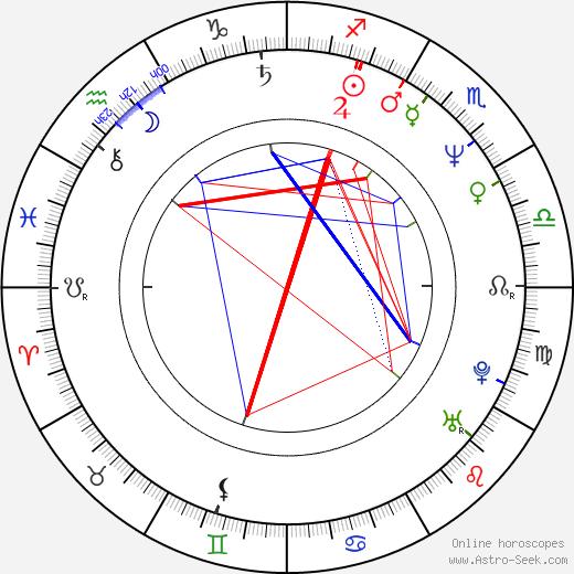 Nico Hofmann tema natale, oroscopo, Nico Hofmann oroscopi gratuiti, astrologia