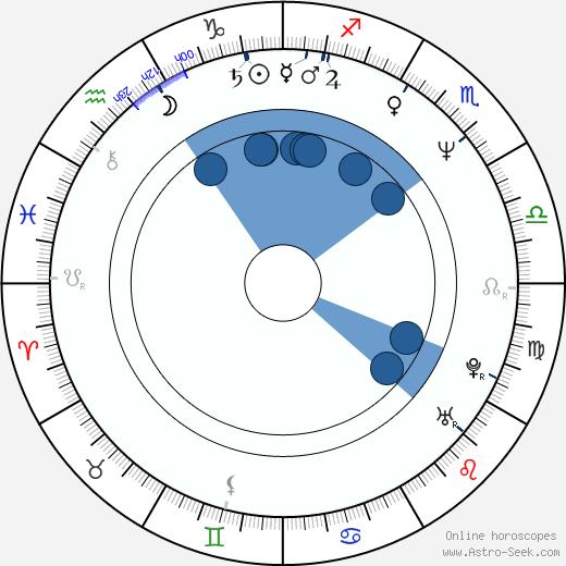 Ondřej Trojan wikipedia, horoscope, astrology, instagram
