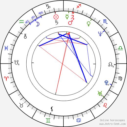 Paul Roberts astro natal birth chart, Paul Roberts horoscope, astrology