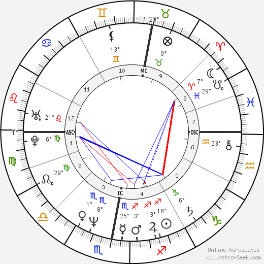 Paul Rutherford birth chart, biography, wikipedia 2018, 2019