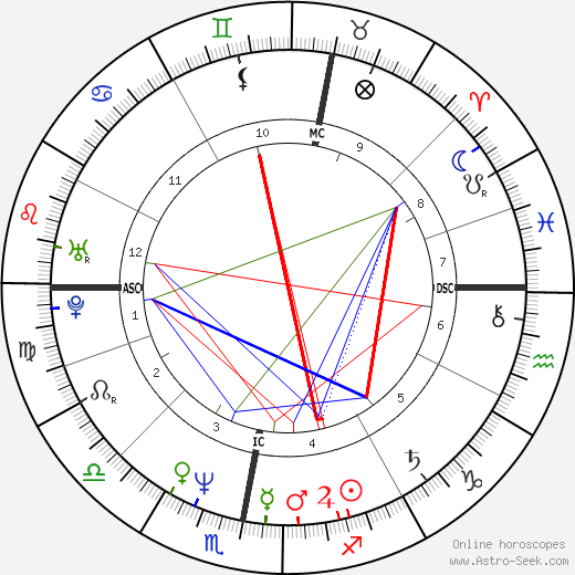 Paul Rutherford astro natal birth chart, Paul Rutherford horoscope, astrology