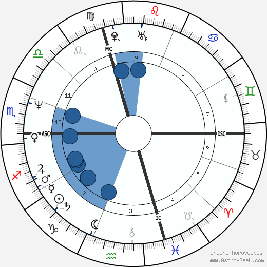 Paul Westerberg horoscope, astrology, sign, zodiac, date of birth, instagram