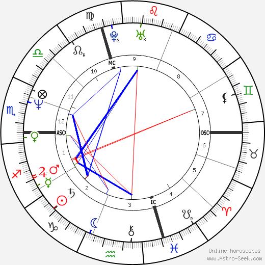 Paul Westerberg tema natale, oroscopo, Paul Westerberg oroscopi gratuiti, astrologia