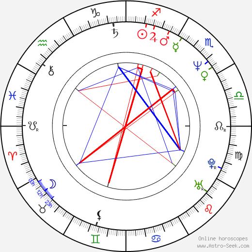 Rakkjo Ide astro natal birth chart, Rakkjo Ide horoscope, astrology