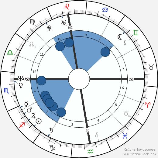Richard Roman wikipedia, horoscope, astrology, instagram