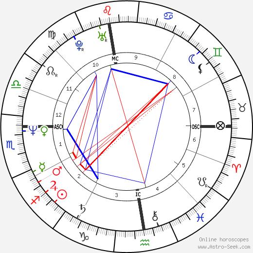 Richard Roman tema natale, oroscopo, Richard Roman oroscopi gratuiti, astrologia