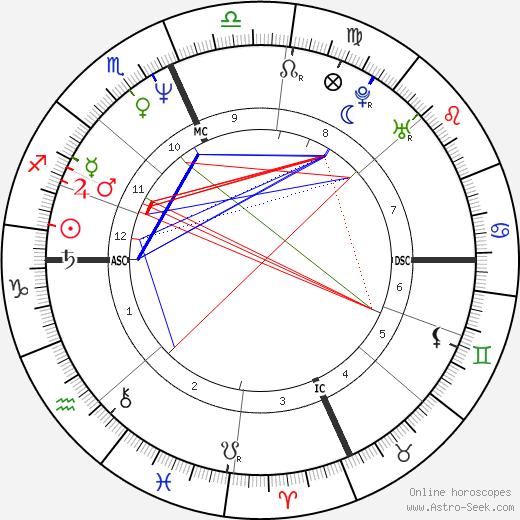 Sergio Rubini tema natale, oroscopo, Sergio Rubini oroscopi gratuiti, astrologia