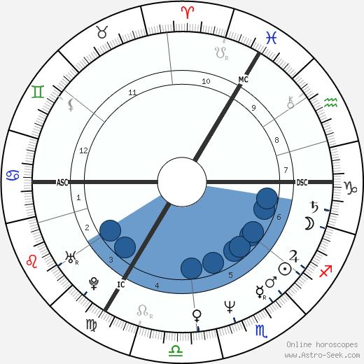 Steve Jansen wikipedia, horoscope, astrology, instagram