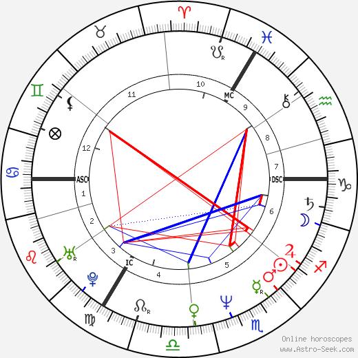 Steve Jansen tema natale, oroscopo, Steve Jansen oroscopi gratuiti, astrologia