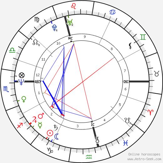Tracey Ullman astro natal birth chart, Tracey Ullman horoscope, astrology