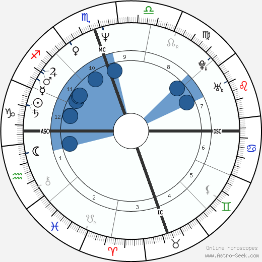 Val Kilmer horoscope, astrology, sign, zodiac, date of birth, instagram