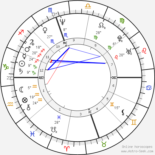 Val Kilmer birth chart, biography, wikipedia 2017, 2018