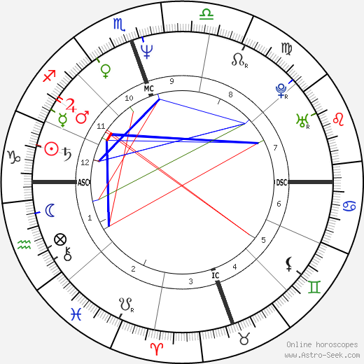 Val Kilmer astro natal birth chart, Val Kilmer horoscope, astrology