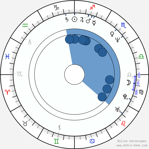 Wolf Larson wikipedia, horoscope, astrology, instagram
