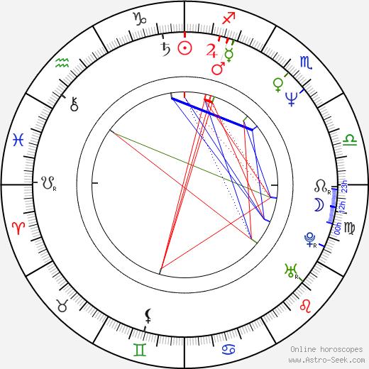 Вульф Ларсон Wolf Larson день рождения гороскоп, Wolf Larson Натальная карта онлайн