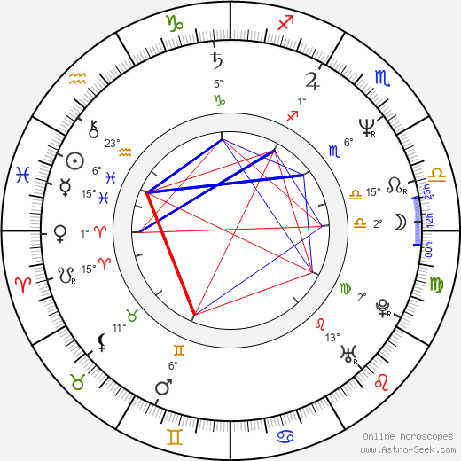 Aleksey Balabanov birth chart, biography, wikipedia 2018, 2019