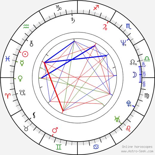 Aleksey Balabanov astro natal birth chart, Aleksey Balabanov horoscope, astrology