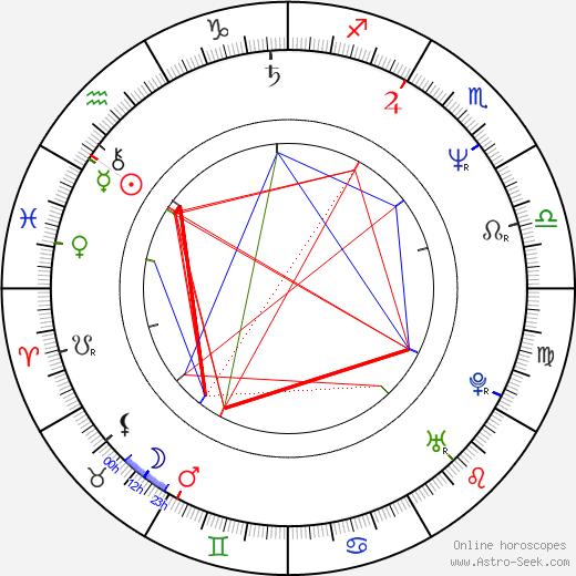 Ali Campbell birth chart, Ali Campbell astro natal horoscope, astrology