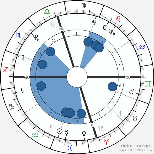 Andrew Williams wikipedia, horoscope, astrology, instagram