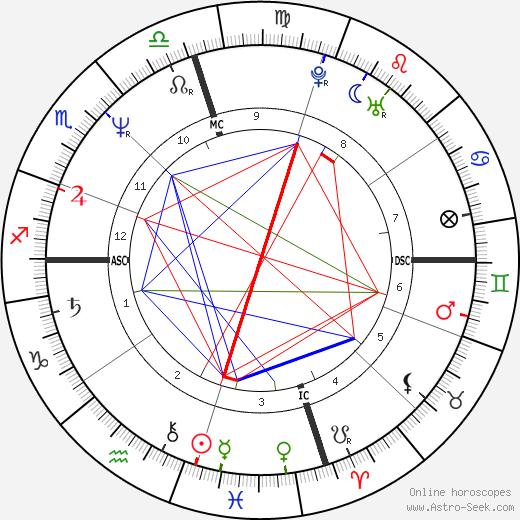 Andrew Williams astro natal birth chart, Andrew Williams horoscope, astrology