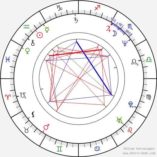 Barbara Auer день рождения гороскоп, Barbara Auer Натальная карта онлайн