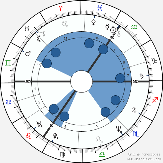Bart Herman wikipedia, horoscope, astrology, instagram