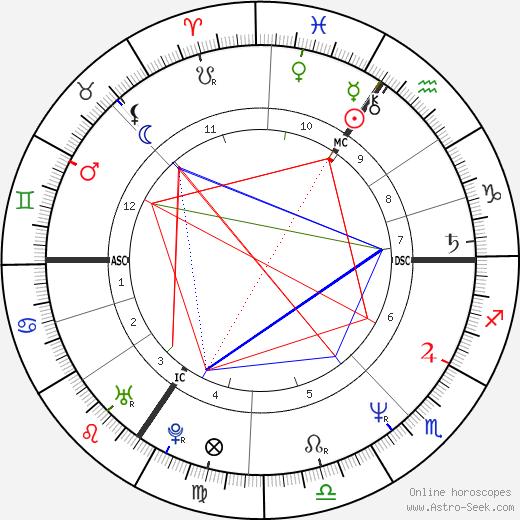 Bart Herman tema natale, oroscopo, Bart Herman oroscopi gratuiti, astrologia