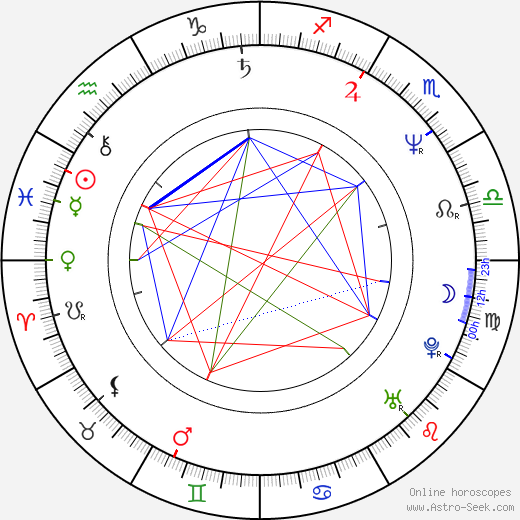 Beth Broderick birth chart, Beth Broderick astro natal horoscope, astrology