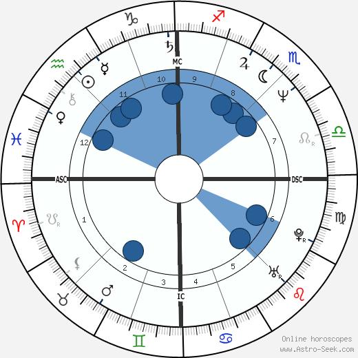 Brigitte Theler wikipedia, horoscope, astrology, instagram