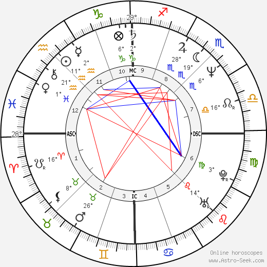Brigitte Theler birth chart, biography, wikipedia 2020, 2021