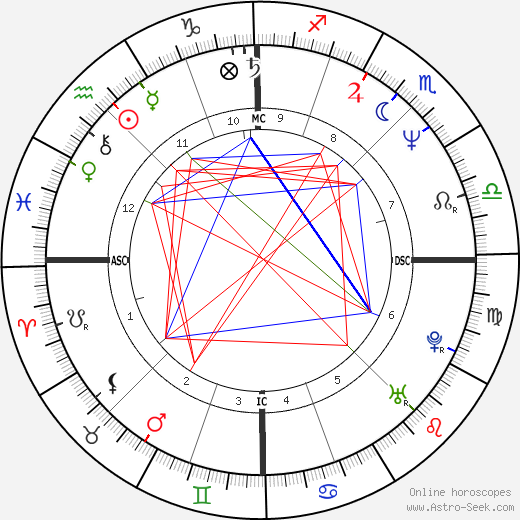 Brigitte Theler birth chart, Brigitte Theler astro natal horoscope, astrology