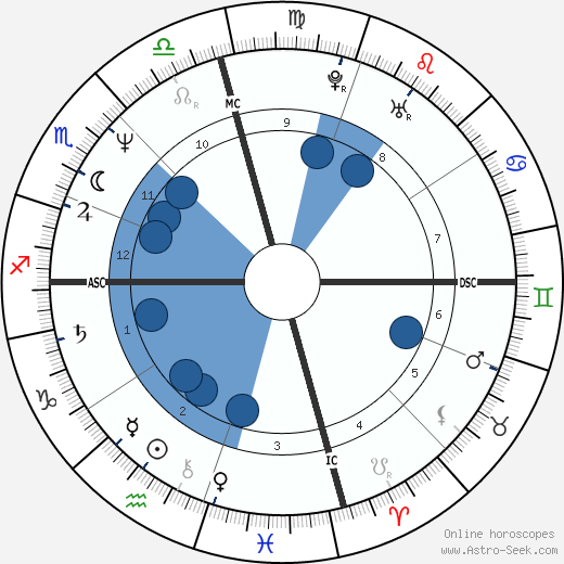 Charley Wilson wikipedia, horoscope, astrology, instagram
