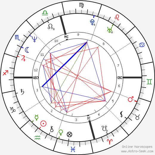 Charley Wilson tema natale, oroscopo, Charley Wilson oroscopi gratuiti, astrologia