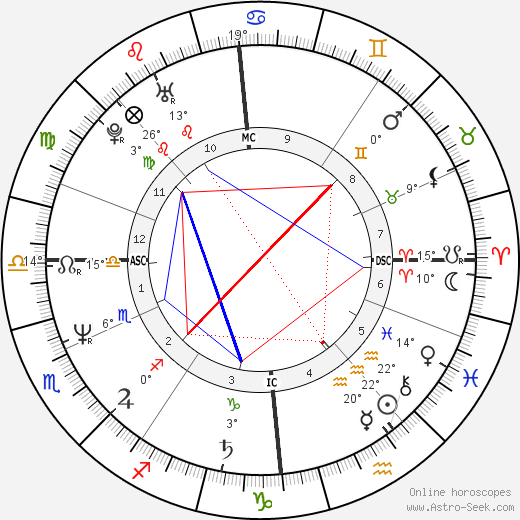 Christine Cairns birth chart, biography, wikipedia 2018, 2019