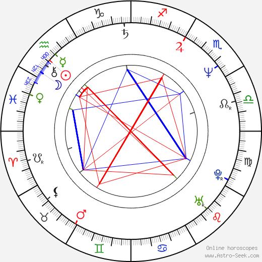 David Smoljak birth chart, David Smoljak astro natal horoscope, astrology